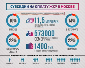 subsidii_na_zhku_fin